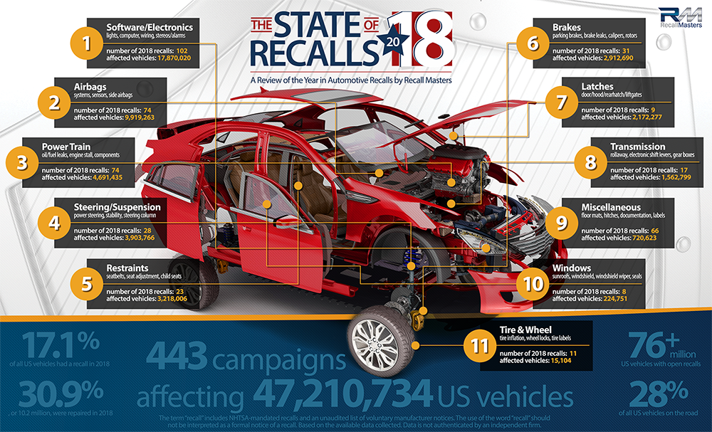 The State of Recalls 2018 - Recall Masters